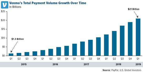 venmo total payment volume growth over time