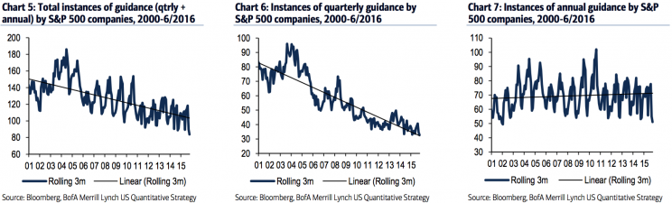 Fewer corporates are giving quarterly guidance.
