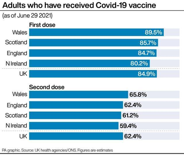 Adults who have received Covid-19 vaccine