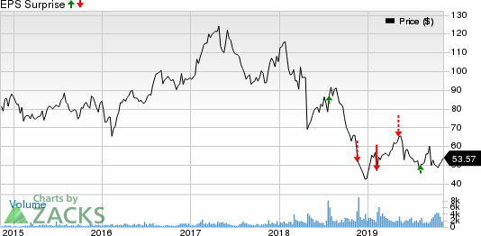 Spectrum Brands Holdings Inc. Price and EPS Surprise