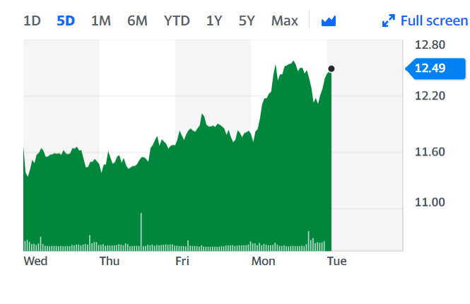 Chart: Yahoo Finance UK