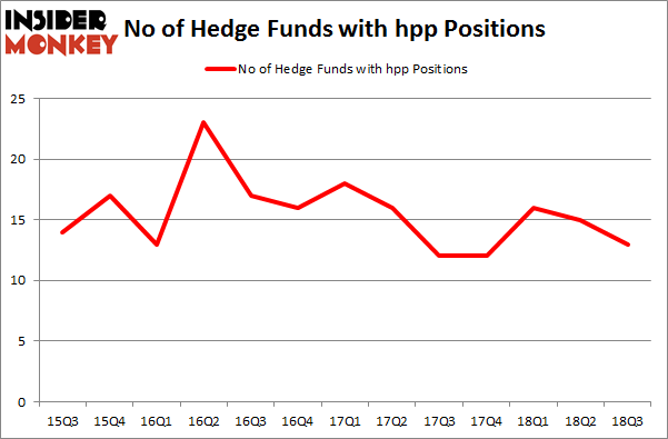 No of Hedge Funds with HPP Positions