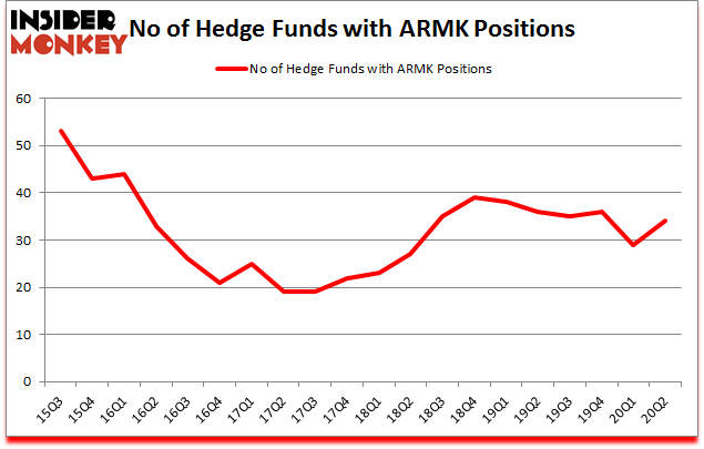 Is ARMK A Good Stock To Buy?