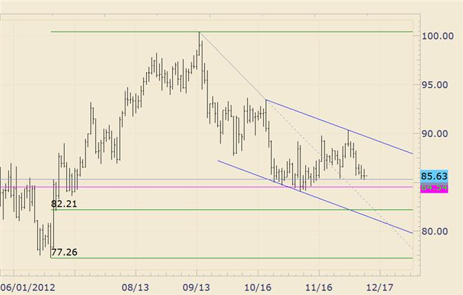 Commodity_Technical_Analysis_Crude_Trades_Lower_for_6th_Consecutive_Day_body_crude.png, Commodity Technical Analysis: Crude Trades Lower for 6th Consecutive Day