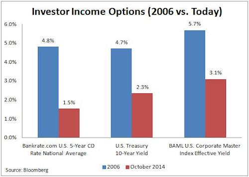 Investor_Income_Options