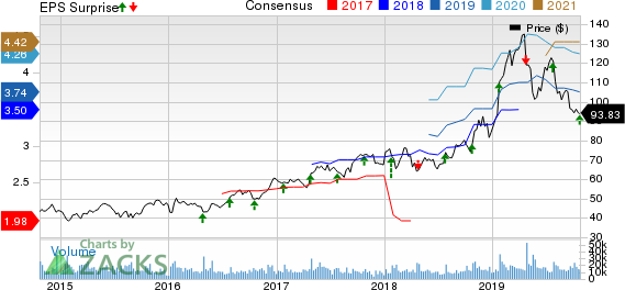 Xilinx, Inc. Price, Consensus and EPS Surprise