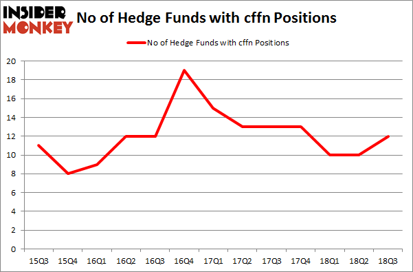 No of Hedge Funds with CFFN Positions