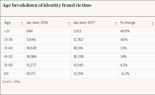Age breakdown of identity fraud victims