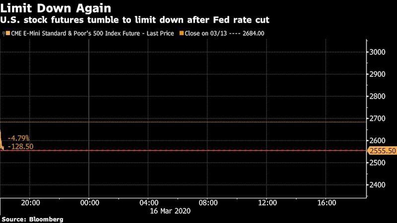 U.S.  stocks dive more than 10% in early trading on recession worries