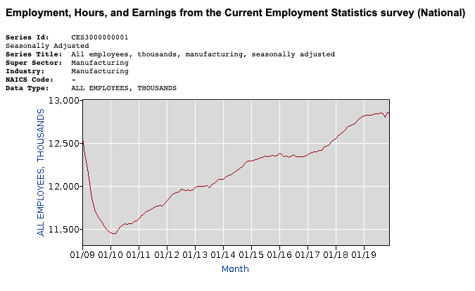 The Bureau of Labor statistics reports the number of manufacturing jobs in the U.S.