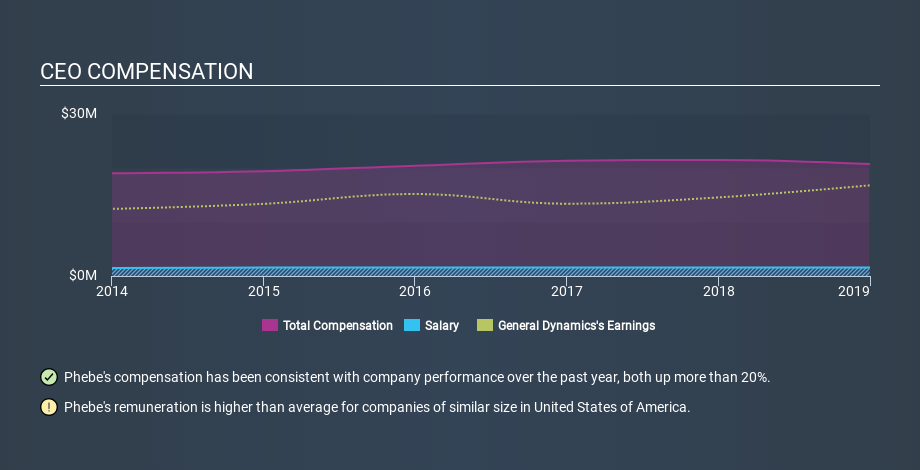 NYSE:GD CEO Compensation, February 21st 2020