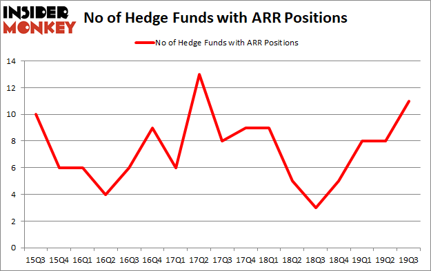 Here is What Hedge Funds Think About ARMOUR Residential REIT, Inc. (NYSE:ARR)