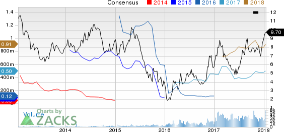 HudBay Minerals Inc Price and Consensus