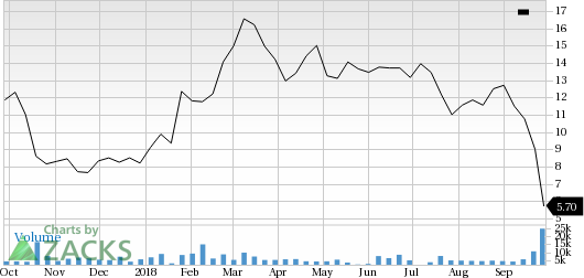 TG Therapeutics (TGTX) shares rose nearly 9% in the last trading session, amid huge volumes.
