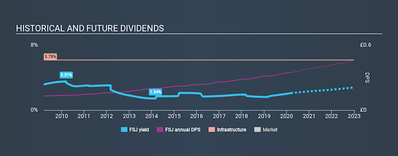 LSE:FSJ Historical Dividend Yield, March 11th 2020