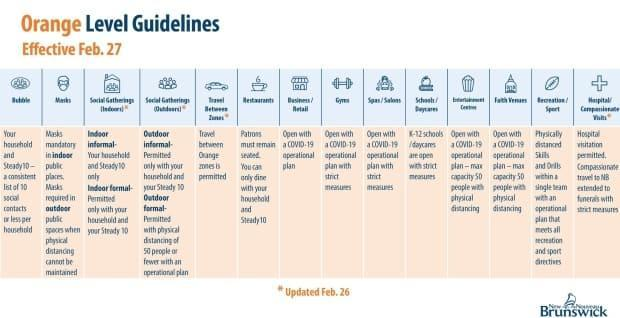 Public Health has updated and loosened some of the orange phase rules as of Friday.