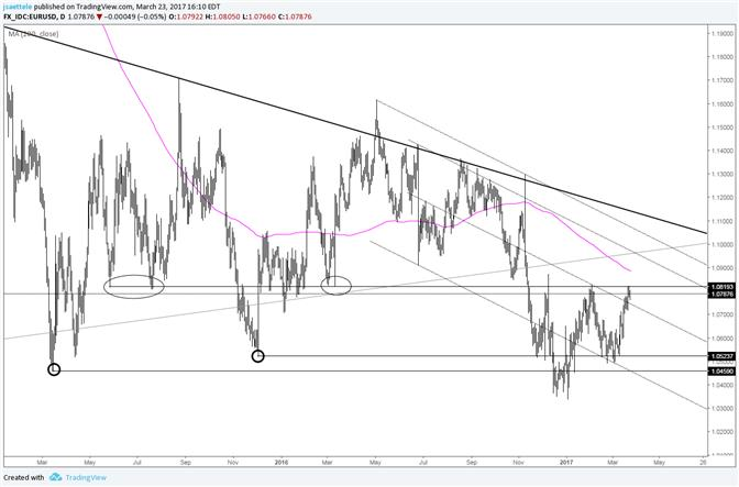 EUR/USD – Will it Vote Yes or No on a Breakout?