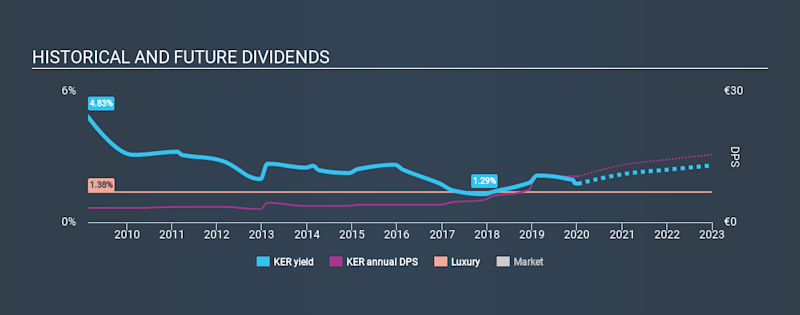 ENXTPA:KER Historical Dividend Yield, January 10th 2020