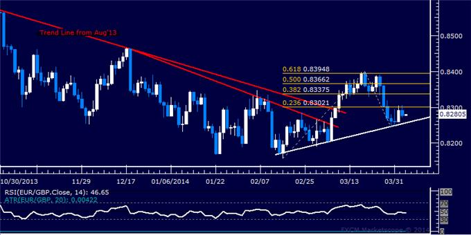 dailyclassics_eur-chf_body_Picture_7.png, Forex: EUR/GBP Technical Analysis – Turn Lower Hinted Below 0.84
