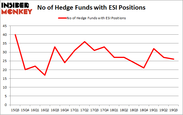 No of Hedge Funds with ESI Positions