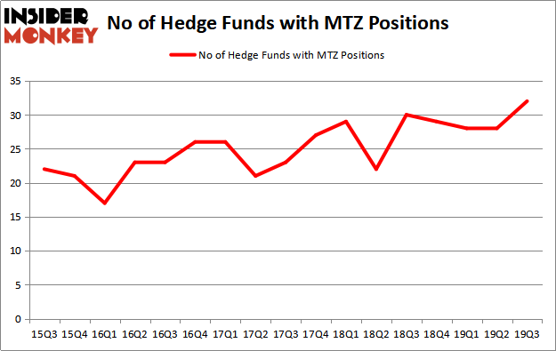 Is MTZ A Good Stock To Buy?