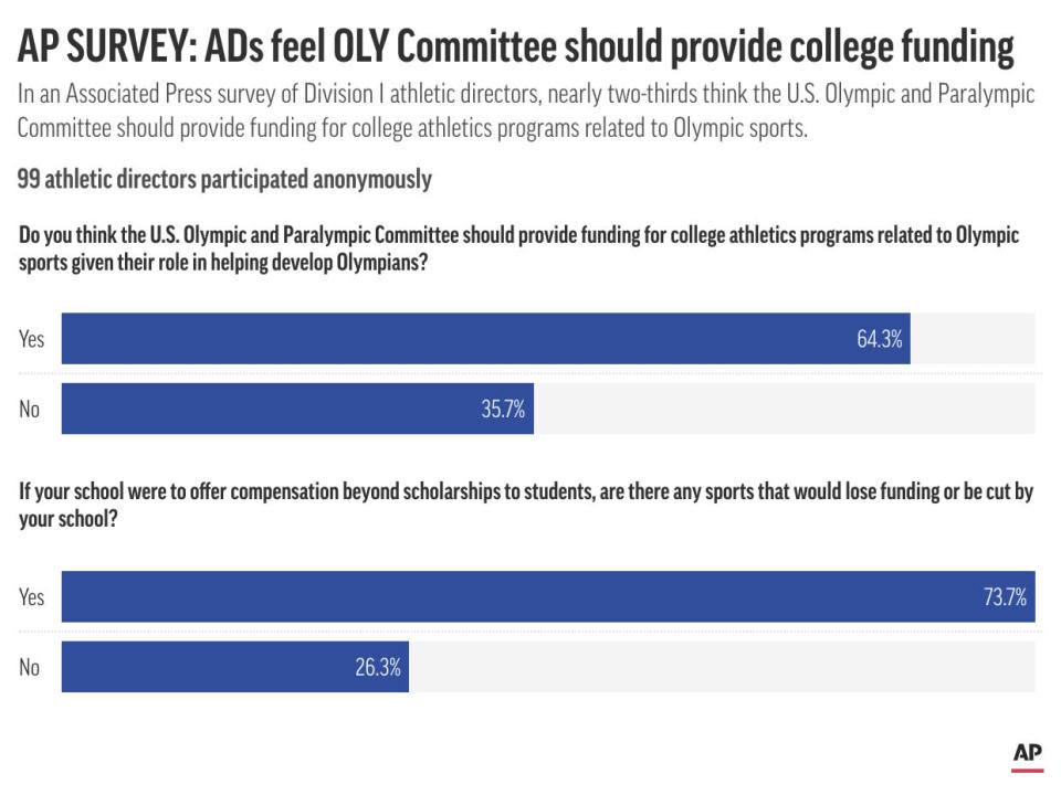 Graphic looks at results of an AP survey of college athletic directors; 2c x 3 1/2 inches