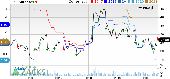 American Public Education Inc Price, Consensus and EPS Surprise
