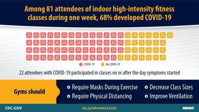 Of the 81 people who attended indoor high-intensity fitness classes at a Chicago gym between Aug. 24 and Sep. 1, 68% of them shortly after tested positive for COVID-19, according to the CDC. (Photo: CDC.gov)