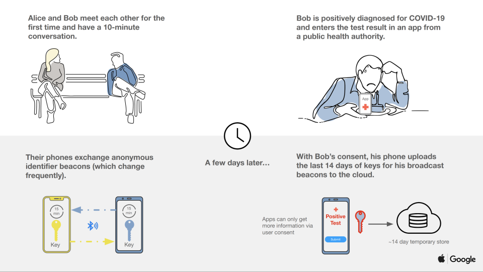 The Apple and Google initiative would use Bluetooth and continuously changing identifier beacons to let people know if they've come into contact with someone with the coronavirus. (Image: Google/ Apple)