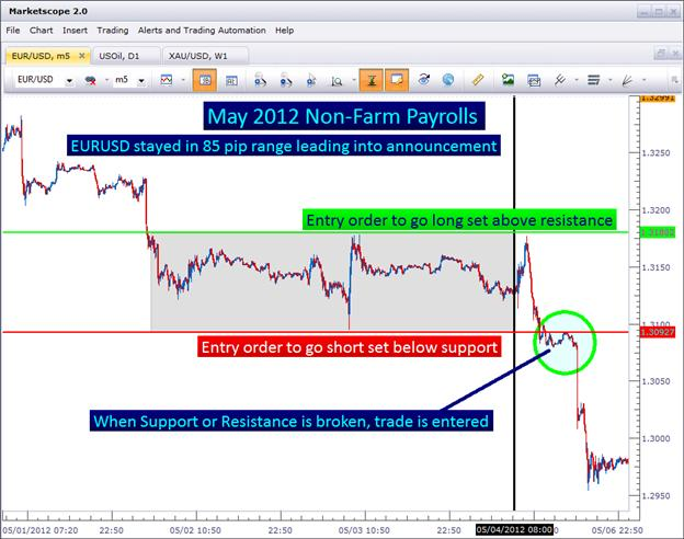 How_to_Hunt_for_Breakouts_body_Picture_2.png, Learn Forex: How to Hunt for Breakouts