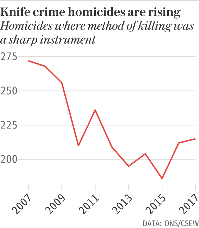 Knife crime homicides are on the rise