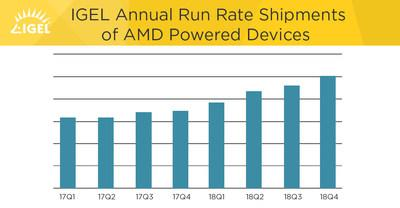 IGEL Annual Run Rate Shipments of AMD Powered Devices
