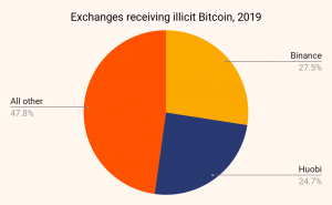 Binance and Huobi received the most illicit bitcoin in 2019