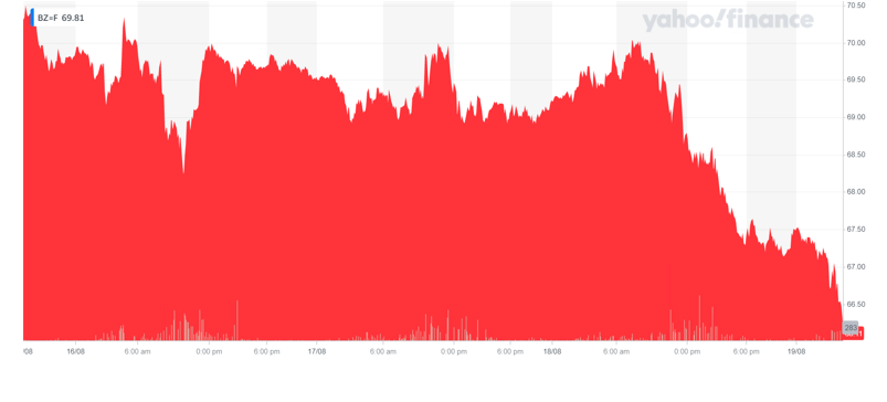 Brent crude futures continued to fall on Thursday morning. Chart: Yahoo Finance UK