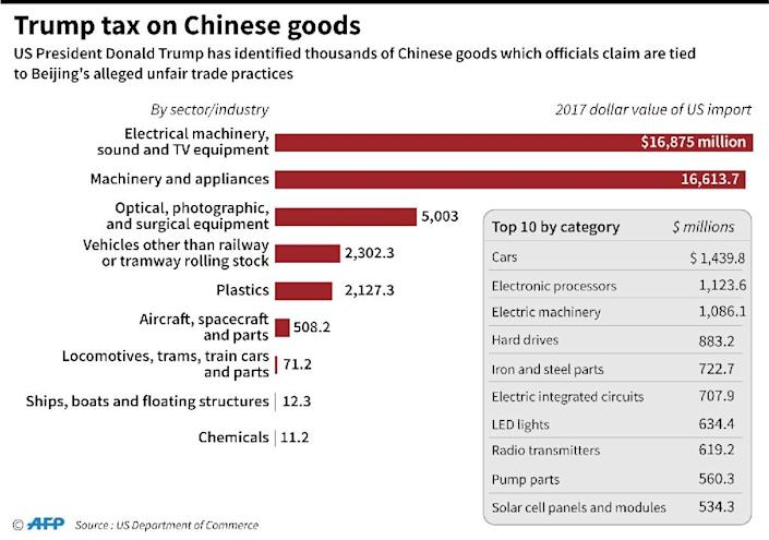 Chart showing the 2017 value of sectors that will be hit by President Donald Trump's tariffs on Chinese goods (AFP Photo/John SAEKI)