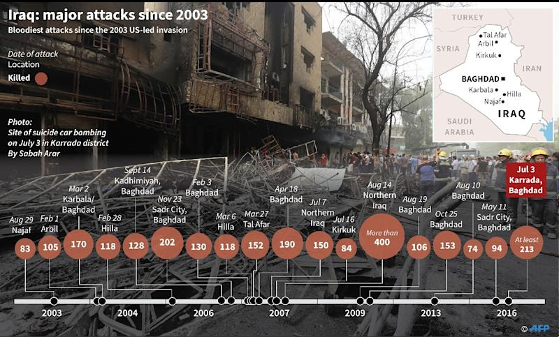 Iraq: major attacks since 2003 (AFP Photo/)