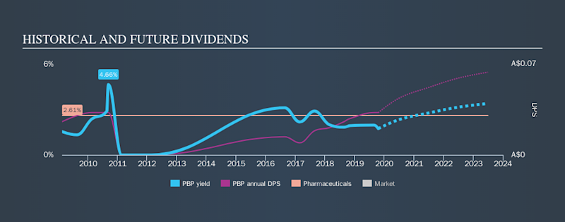 ASX:PBP Historical Dividend Yield, October 19th 2019