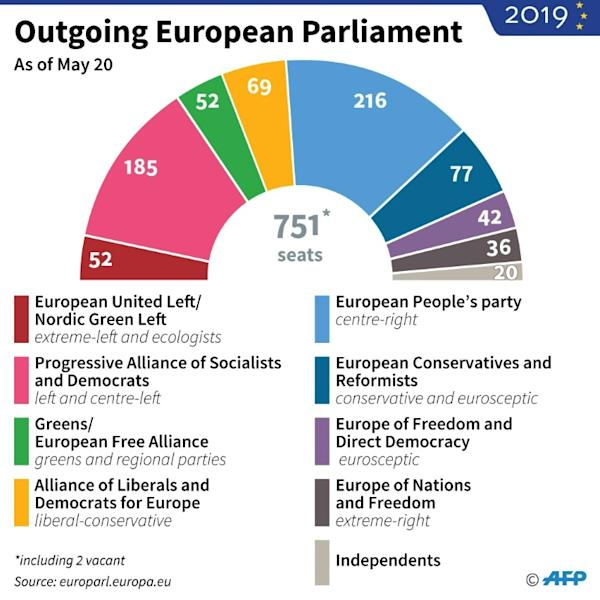 Composition of the outgoing European Parliament