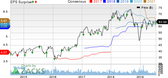 SunTrust (STI) Q2 Earnings Decline Y/Y Despite Revenue Growth