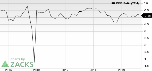 Lincoln Educational Services Corporation PEG Ratio (TTM)