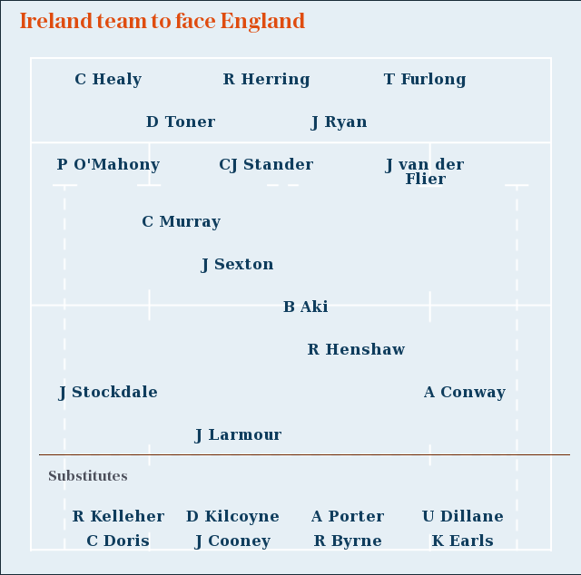 Six Nations 2020: Ireland team to face England