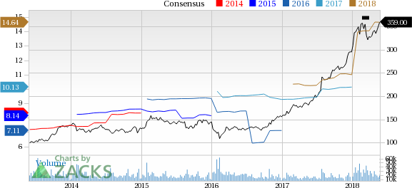 Boeing (BA) reported earnings 30 days ago. What's next for the stock? We take a look at earnings estimates for some clues.