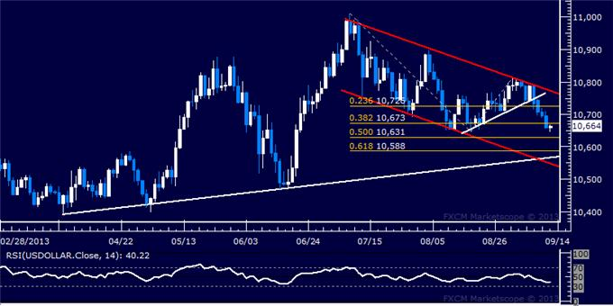 Forex_Dollar_Selling_Tipped_to_Continue_SPX_500_Aiming_Above_1700_body_Picture_5.png, Dollar Selling Tipped to Continue, SPX 500 Aiming Above 1700