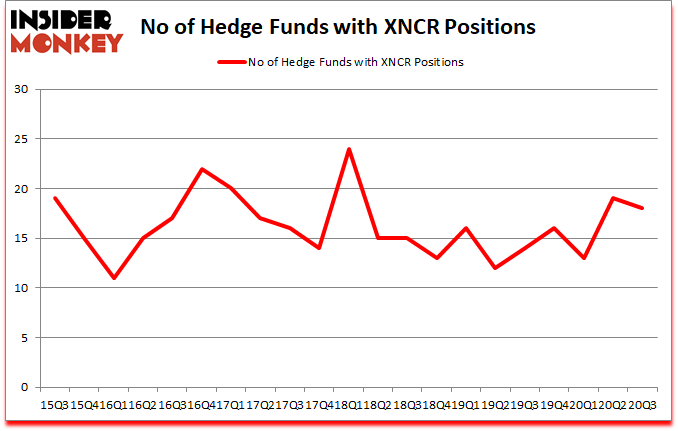 Is XNCR A Good Stock To Buy?