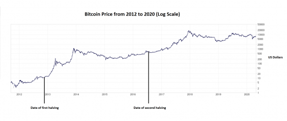 Previous bitcoin halving events preceded significant and prolonged increases in the price of the cryptocurrency (Bitcoin Charts/ The Independent)