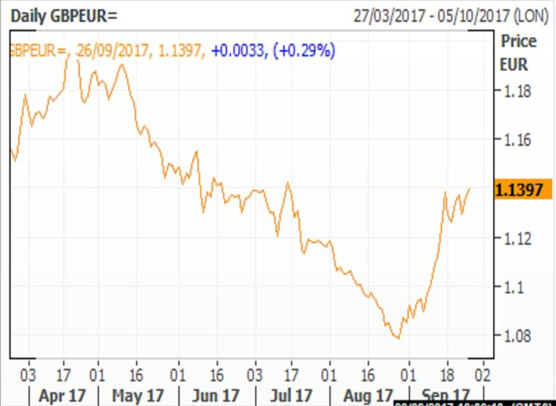 Sterling was trading around 87.54 pence to the euro on Tuesday morning, its highest level since 14 July