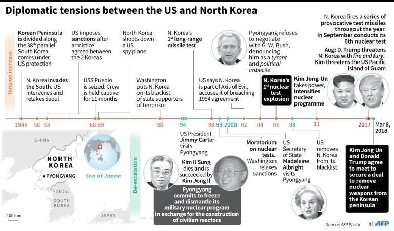 Chronology of years of diplomatic tensions between the US and North Korea