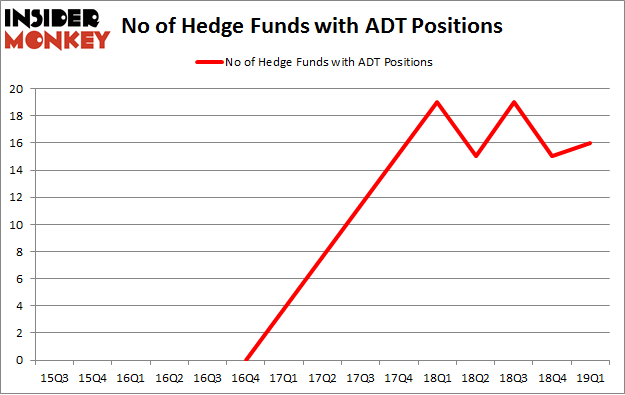 No of Hedge Funds with ADT Positions