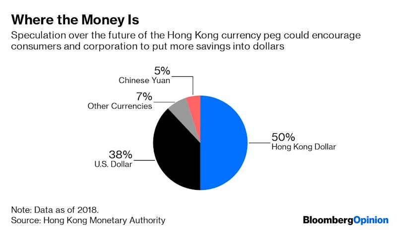 (Bloomberg Opinion) -- For years, global investors and financiers have identified Hong Kong as a wealthy, stable city. On many fronts, this assumption is now being called into question. Hong Kong dollar funding costs have soared amid tightening liquidity and political protests. Three-month Hibor rose above its U.S. dollar counterpart last month for the first time since December 2016. As central banks elsewhere start to cut rates, Hong Kong is singularly walking the other way, tightening money-market conditions to defend the city's currency peg to the dollar. One may say this is just a sign that the Hong Kong Monetary Authority is doing its job. A shrinkage in the central bank's aggregate balance causes interbank rates to rise: This is the mechanism that keeps the peg stable, raising the return for investing in Hong Kong dollars when liquidity flows out.Nonetheless, soaring Hibor deals a blow to the city's investment banks. Investors have long borrowed in Hong Kong dollars to fund the purchase of new IPO shares or dollar bonds. I documented how private bankers were offering up to 90% margin financing for jazzy listings such as China Literature Ltd. during Hong Kong's IPO frenzy in late 2017.With one-week Hibor doubling since then, investors playing the IPO game will require a much bigger first-day pop to make a profit. That threatens to damp enthusiasm just as investment banks prepare for a couple of marquee listings. Alibaba Group Holding Ltd. has filed for a share sale that could raise $10 billion, according to Caixin, and the Asia-Pacific unit of Anheuser-Busch InBev NV is targeting as much as $9.8 billion, IFRAsia reported Monday.It's a similar picture for dollar bonds. Private banks have long offered 60% leverage to wealthy clients keen to buy into China's high-yield developers. Higher borrowing costs may dim the appetite of these investors, too.Meanwhile, speculation over whether Hong Kong will abandon the peg has caused some savers to question whether they should move funds into U.S. dollars. It's never been a foregone conclusion for locals to keep spare funds in their home currency. As of 2018, roughly half of deposits in the city were denominated in the Hong Kong dollar, with more than a third in greenbacks. Against this backdrop, the last thing Hong Kong financial firms need is another spike in borrowing costs caused by social unrest. The unprecedented ransacking of the legislature Monday has taken the city's political crisis to a fresh level of intensity. Previous protests have coincided with increases in Hibor. Banks such as HSBC Holdings Plc can expect volatility in their net interest margins.To be sure, the interbank tension could dissipate in a matter of days. Local rates tend to rise near the end of the first half, as banks improve deposit rate offerings to burnish their accounting numbers. Three-month Hibor fell slightly on Tuesday morning, the first trading day of the second half.Global banks have long suffered from poor trading activity in their Hong Kong operations. They may be in for an even hotter and stickier summer than usual. To contact the author of this story: Shuli Ren at sren38@bloomberg.netTo contact the editor responsible for this story: Matthew Brooker at mbrooker1@bloomberg.netThis column does not necessarily reflect the opinion of the editorial board or Bloomberg LP and its owners.Shuli Ren is a Bloomberg Opinion columnist covering Asian markets. She previously wrote on markets for Barron's, following a career as an investment banker, and is a CFA charterholder.For more articles like this, please visit us at bloomberg.com/opinion©2019 Bloomberg L.P.