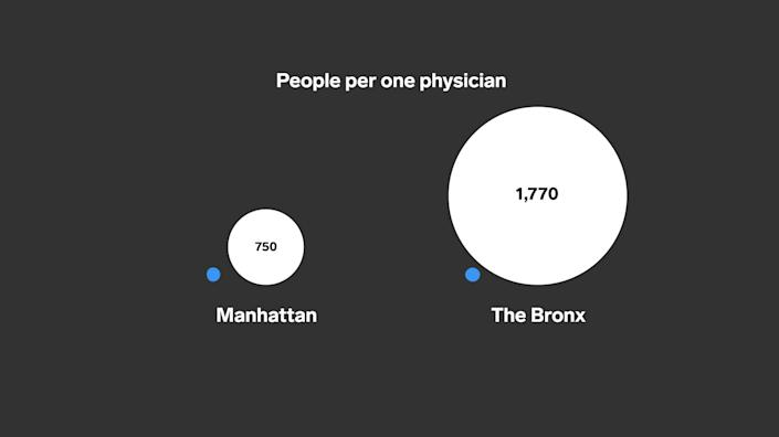 People per doctor, Bronx and Manhattan